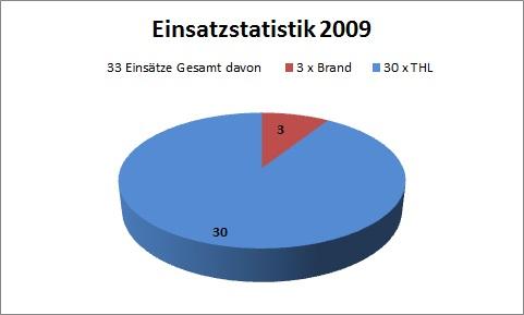 einsatzstatistik_2009