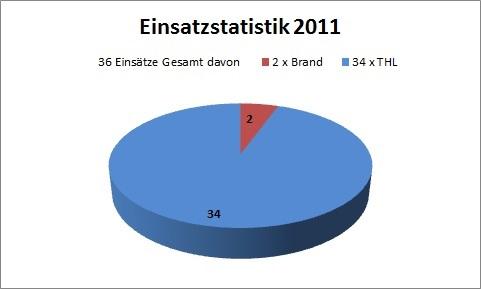 einsatzstatistik_2011