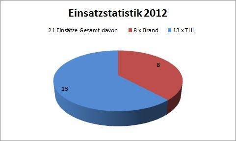 einsatzstatistik_2012