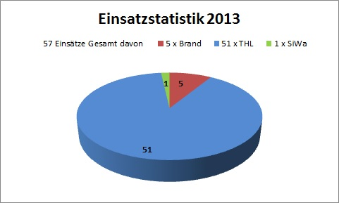 einsatzstatistik_2013